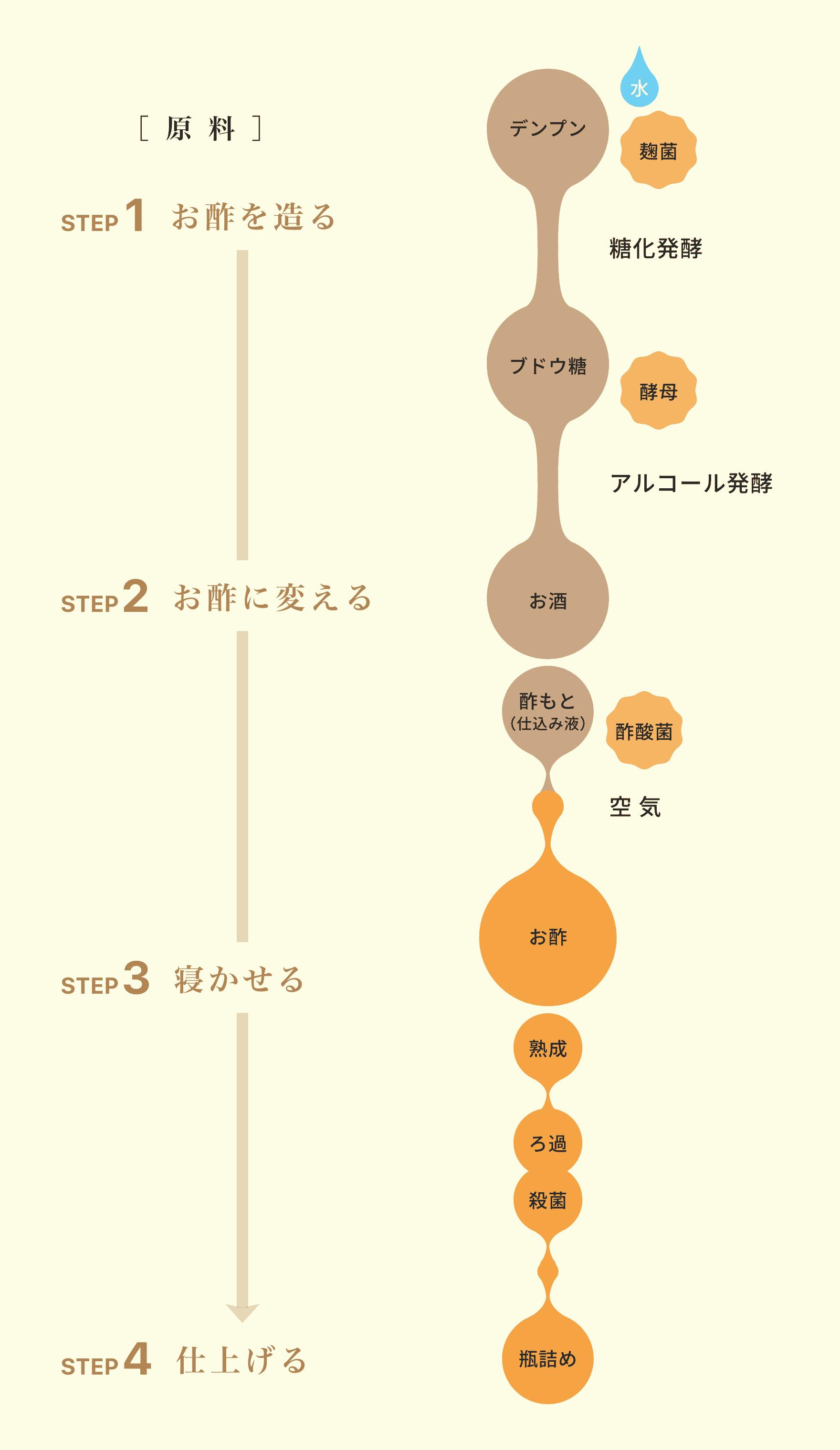 図_お酢ができるまでの工程表