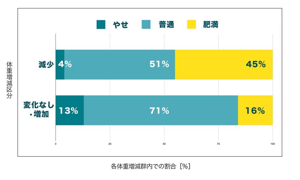 体重変化別、調査開始時のBMIの分布のグラフ