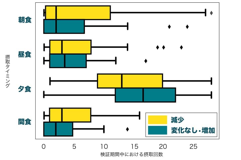 体重変化とお酢の摂取方法のグラフ