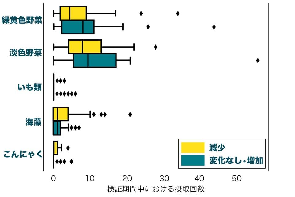 体重変化と野菜・海藻の種類別の比較のグラフ