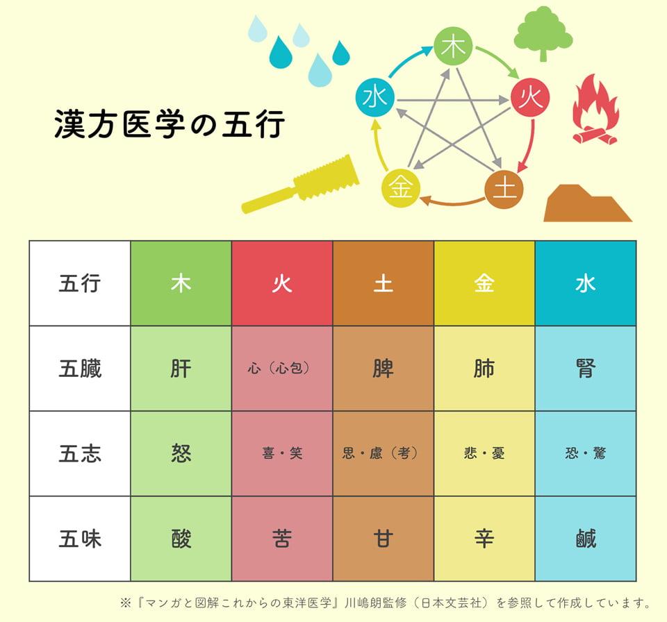 図解_漢方医学の五行
